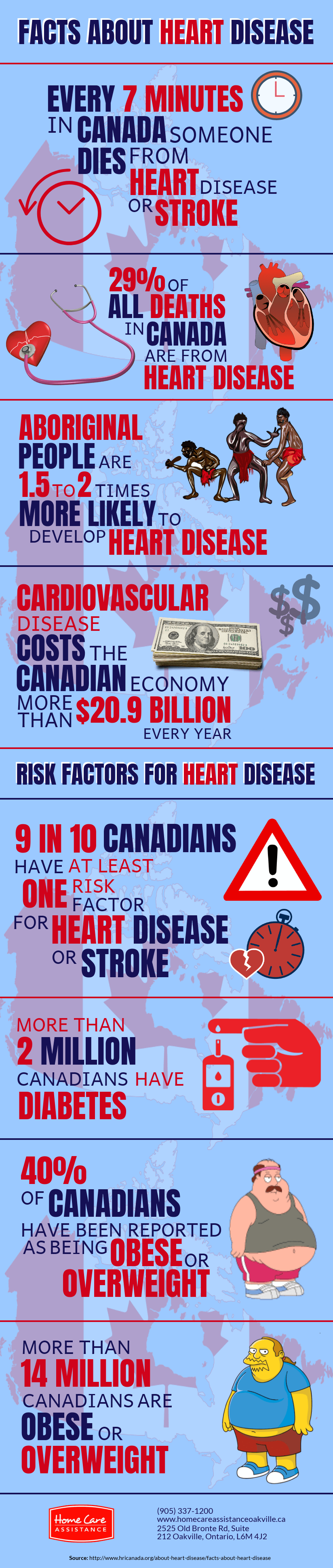 Important Details About Heart Disease